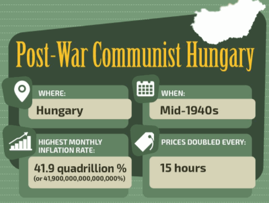 Hyperinflation in Hungary
