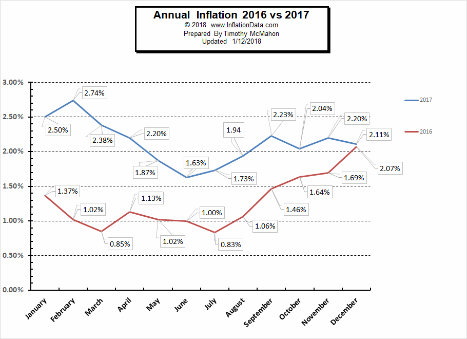 Inflation 2016 vs 2017