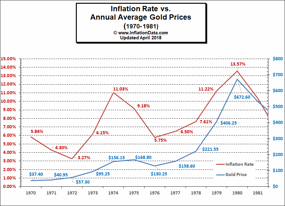 Gold vs Inflation Rate 1970's
