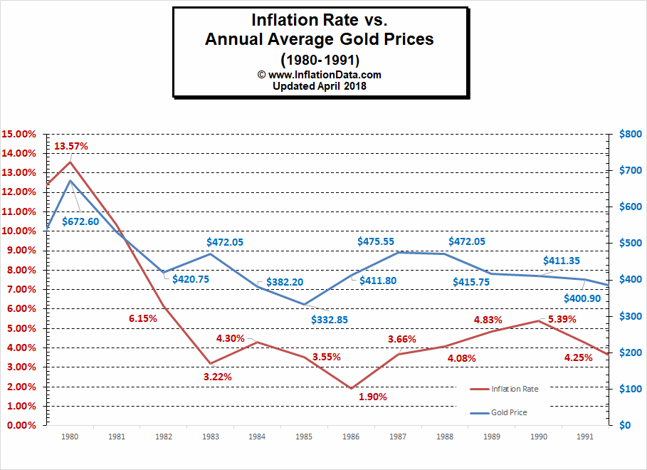 Gold vs inflation 1980-1990