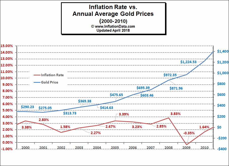 Inflation Rate vs Gold Price 2000-2010