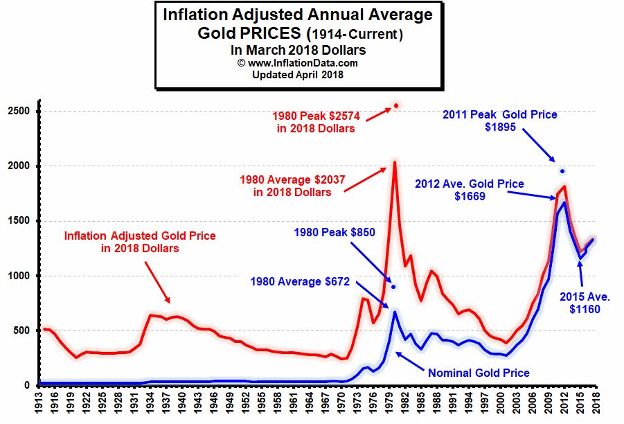 Inflation Affect The Price Of Gold