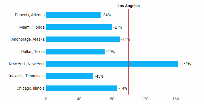 LA vs other US cities