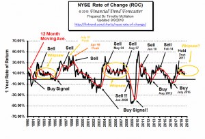 NYSE ROC August 2018