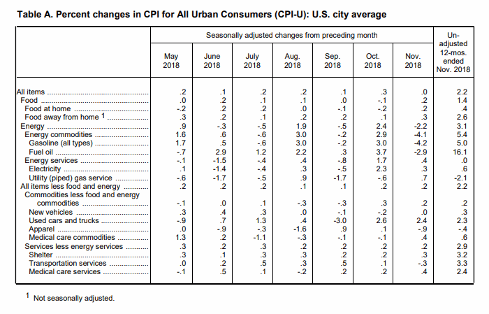 November BLS CPI Table