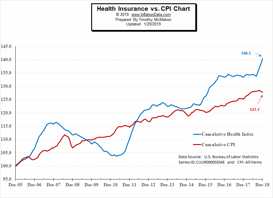 Cumulative Health Insurance Inflation