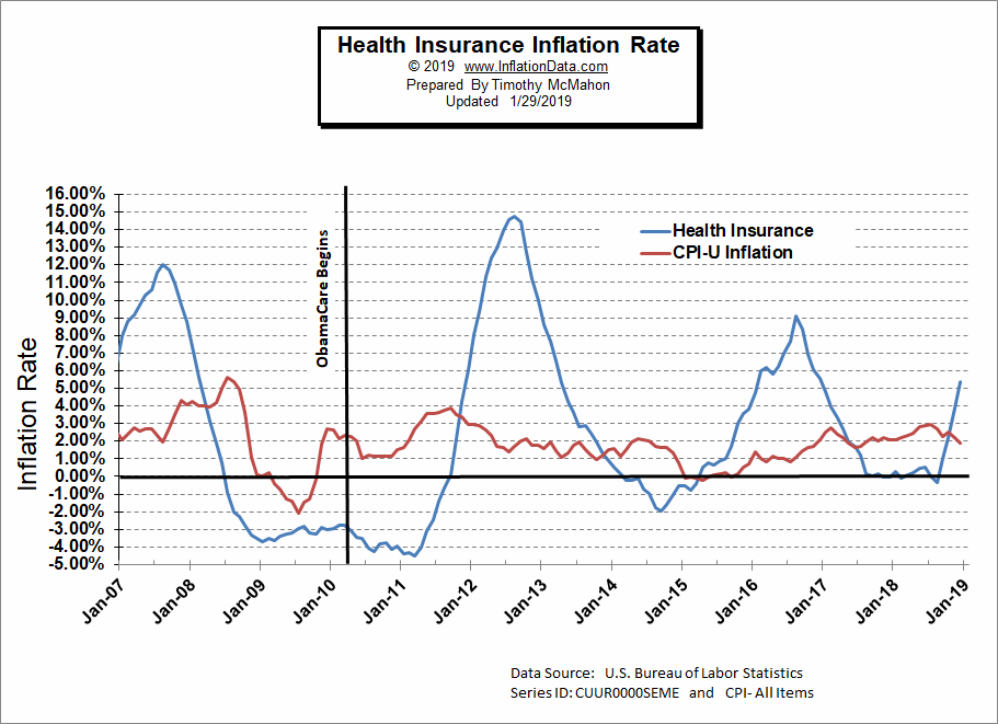 Health Insurance Percentage Inflation Chart
