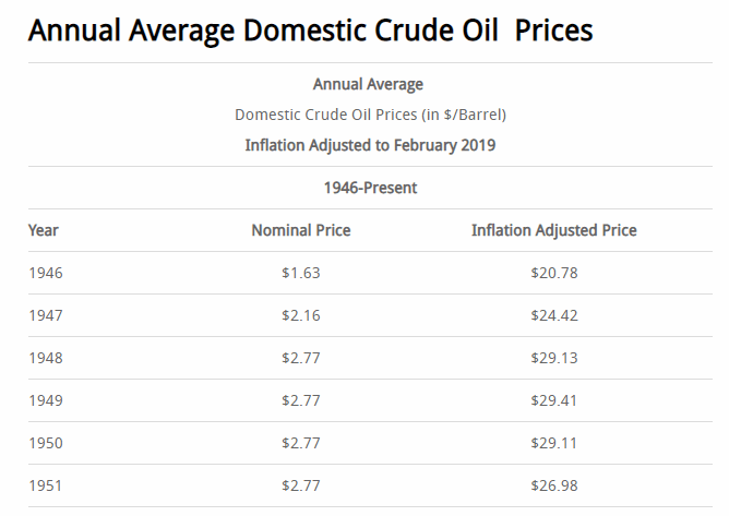 Annual Average Crude Oil Prices