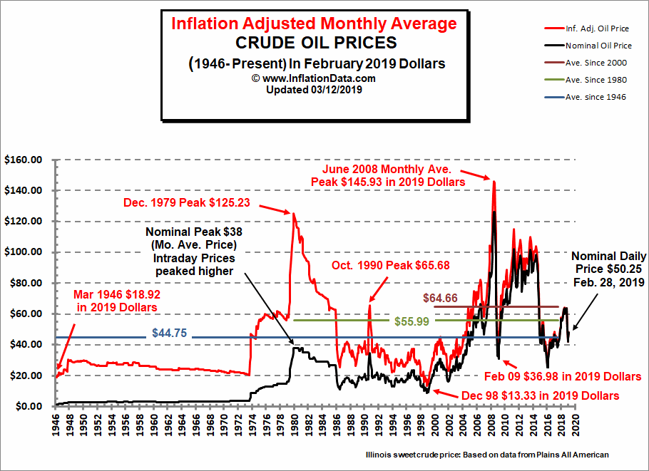 Inflation Adjusted Crude Oil Price Chart