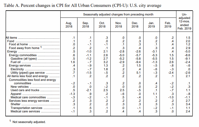 March BLS CPI-U Table