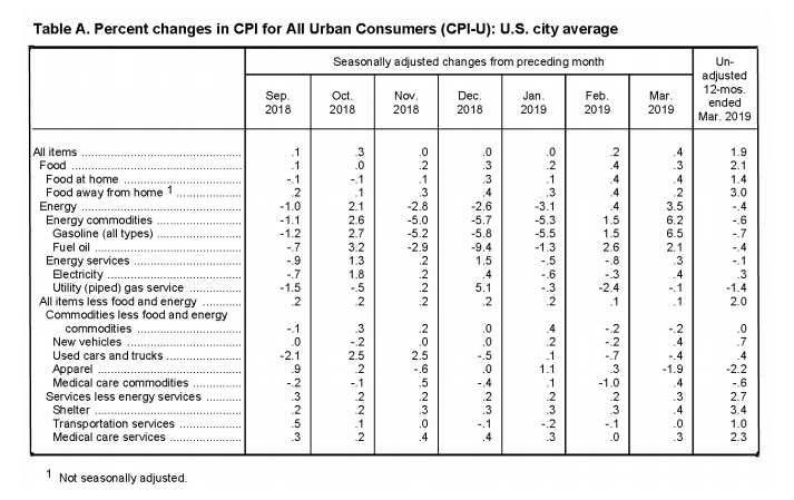 April BLS CPI Table