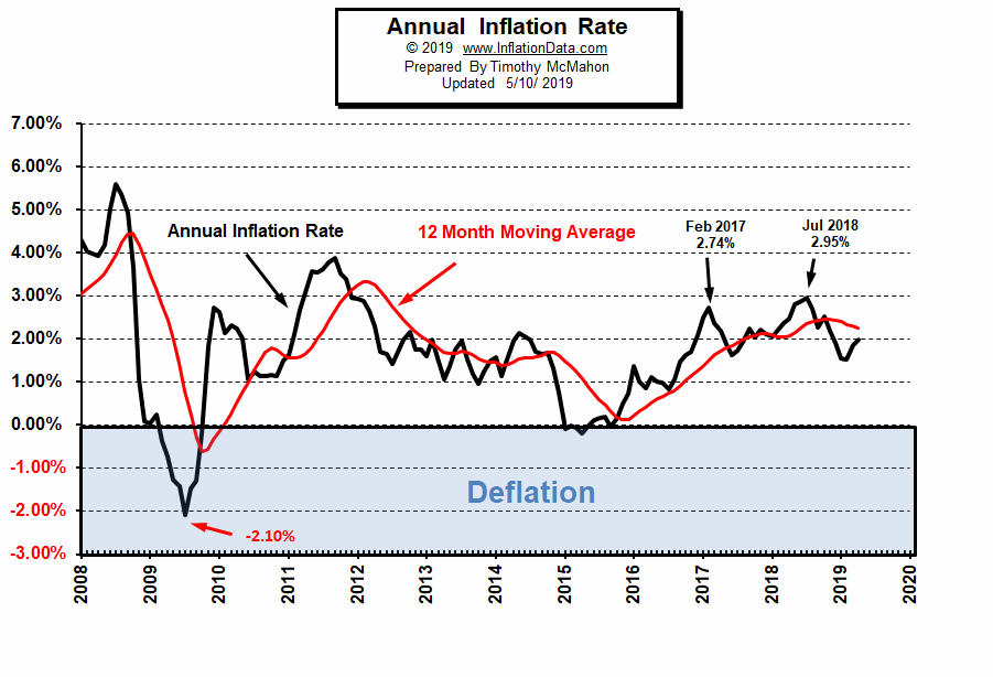 Annual Inflation Chart 2008-2019