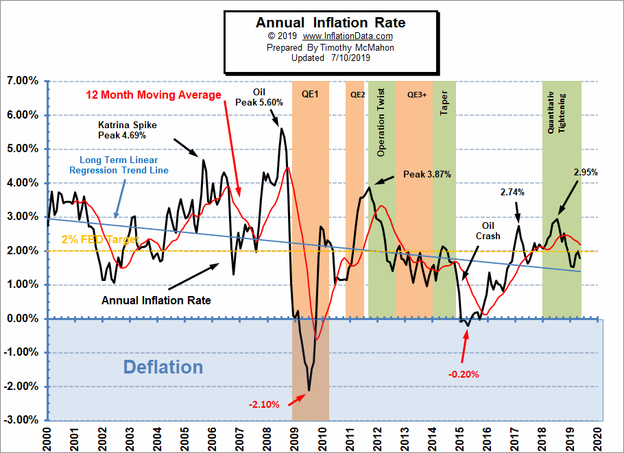 Annual Inflation Rate June 2019 w/QE