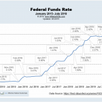 Federal Funds Rate Aug 2019
