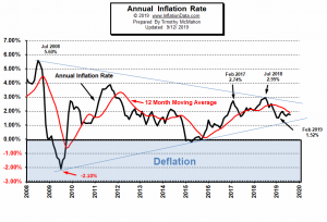 Annual_Inflation_2008-2019-Sep