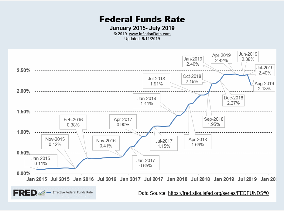 FED Funds Rates Sep 2019