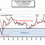 Annual Inflation Rate 2008 - September 2019 Chart