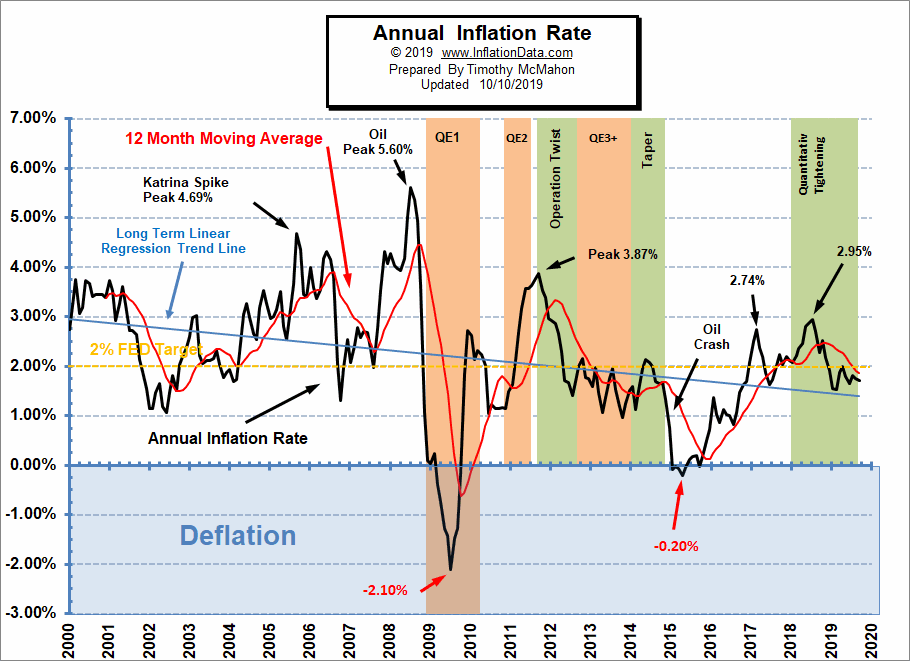 Annual Inflation Rate September 2019