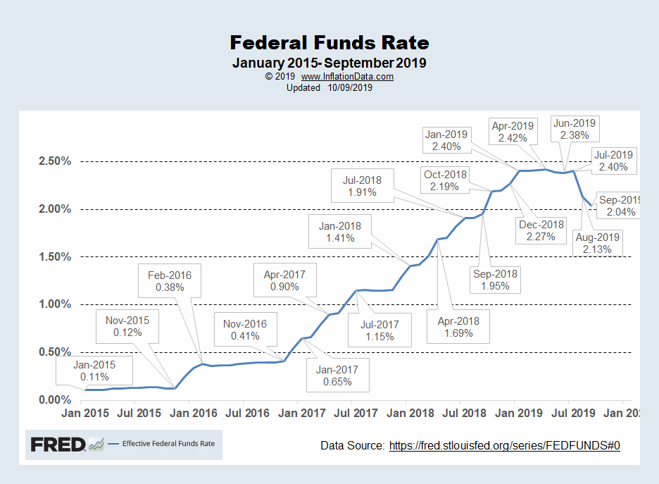 FED Funds Rates Oct 2019