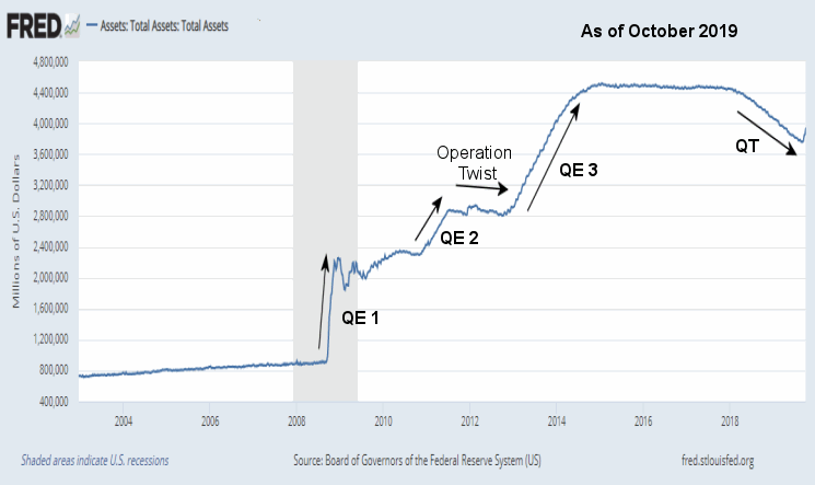 Fed Assets Oct 2019