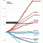 Inflation 1996-2016 by category