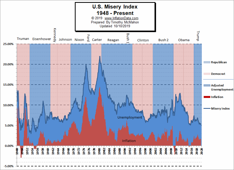 Misery Index Chart September 2019