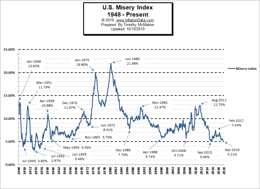 Misery Index 2