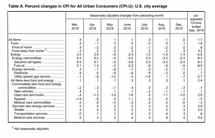 September BLS CPI Table-a