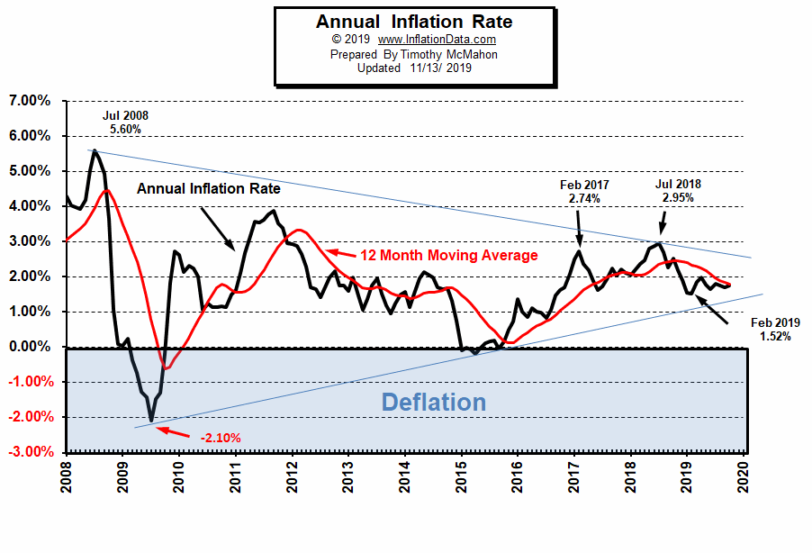 Annual_Inflation_2008-2019-Nov