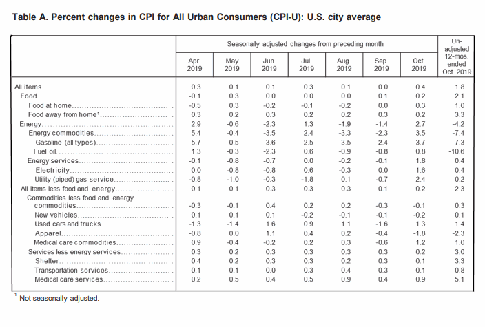 BLS CPI Table-a October 2019