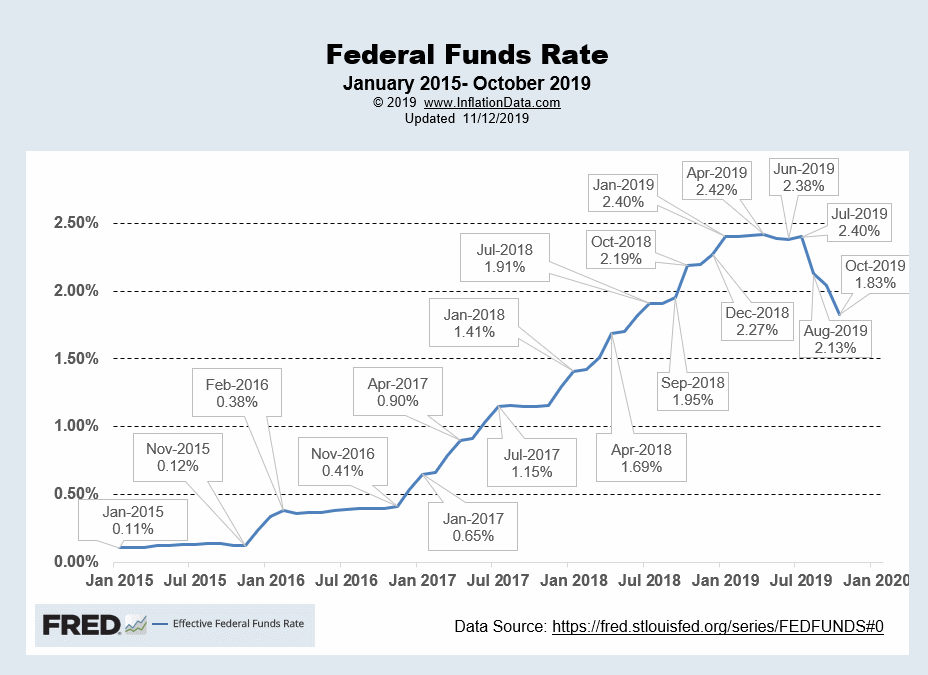FED Funds Rates Nov 2019