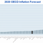 OECD Inflation Forecast 2020