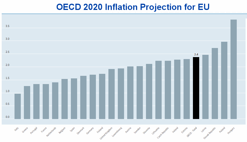 OECD Inflation Forecast 2020 for EU
