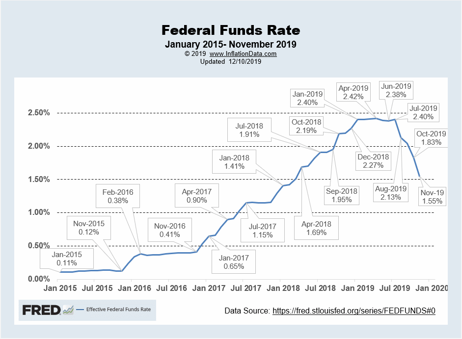 Effective FED Funds Rate Dec 2019