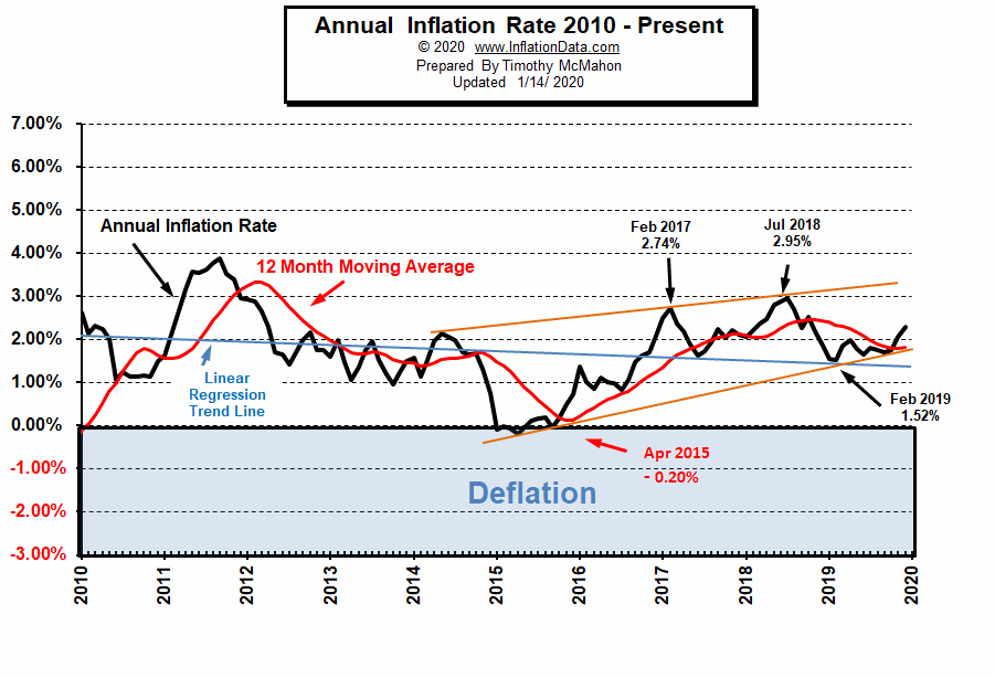 Annual Inflation Rate 2010- Dec 2019