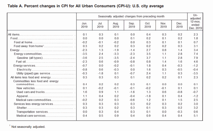 BLS CPI Table-a