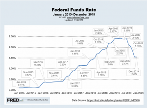 Federal Funds Rate Dec 2019