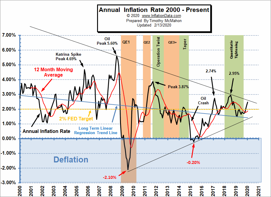 Annual Inflation Rate 2000- Jan 2020
