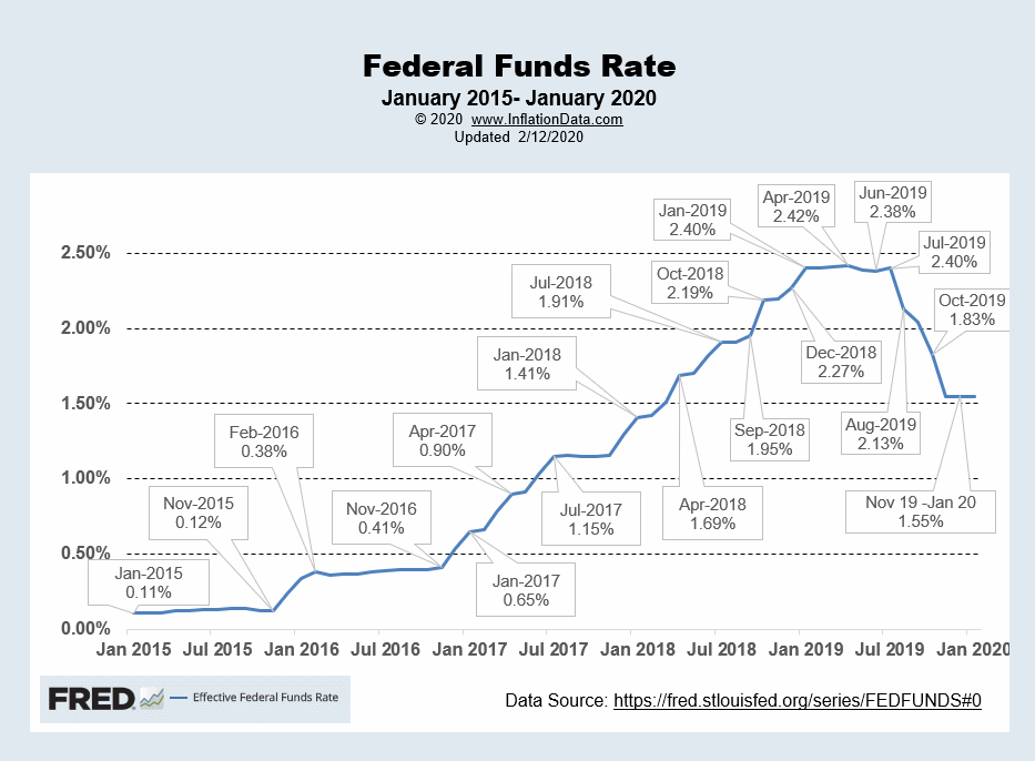 Effective FED Funds Rate Jan 2020