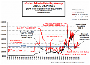 Historical Crude Oil Prices Table