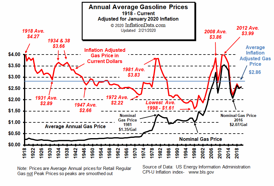Inflation Adjusted Gasoline Price Chart