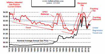 Inflation Adjusted Gasoline Trend Chart