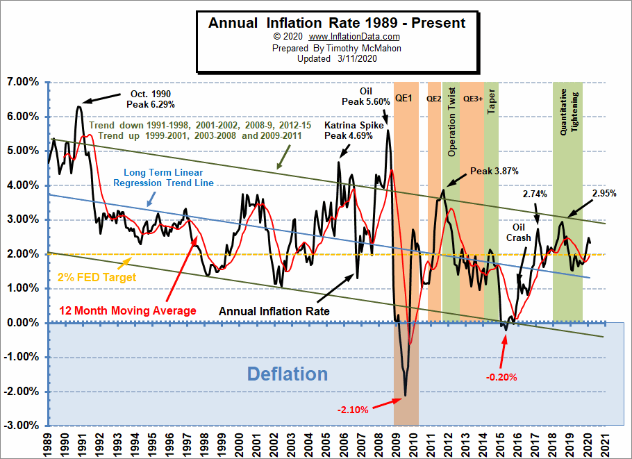 Annual Inflation Rate Chart 1989- February 2020