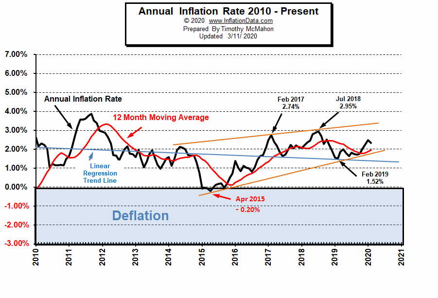Annual Inflation Chart 2010- Feb 2020