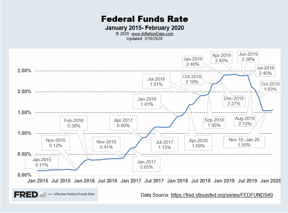 Effective FED Funds Rate Feb 2020