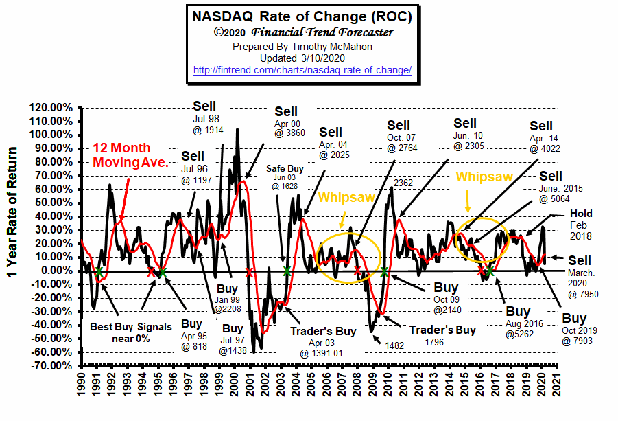 NASDAQ Rate of Change Chart