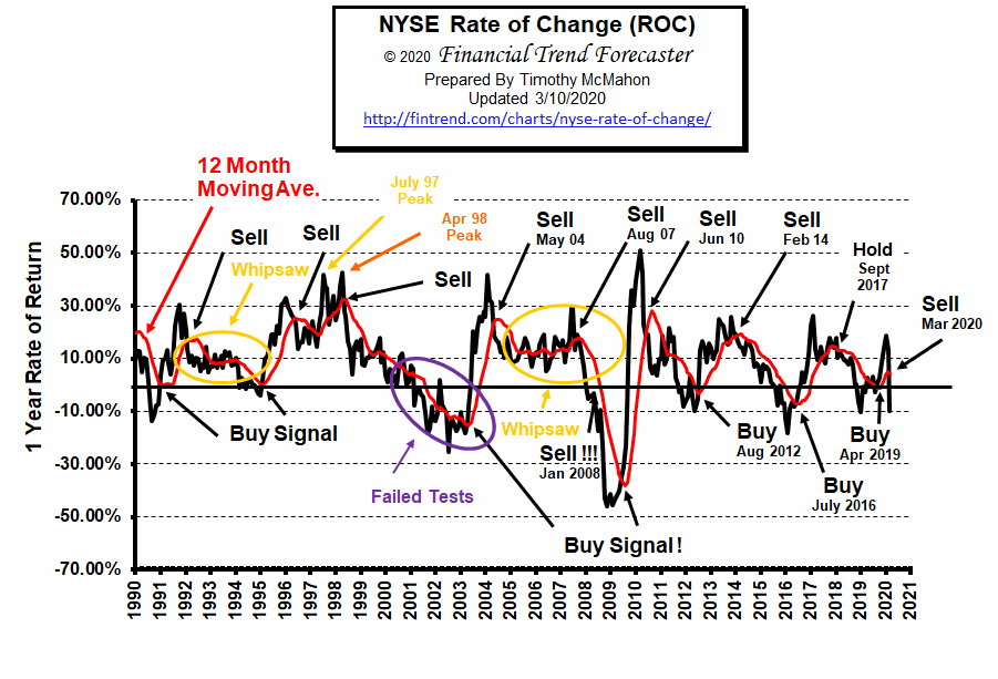 NYSE ROC Chart Mar 2020