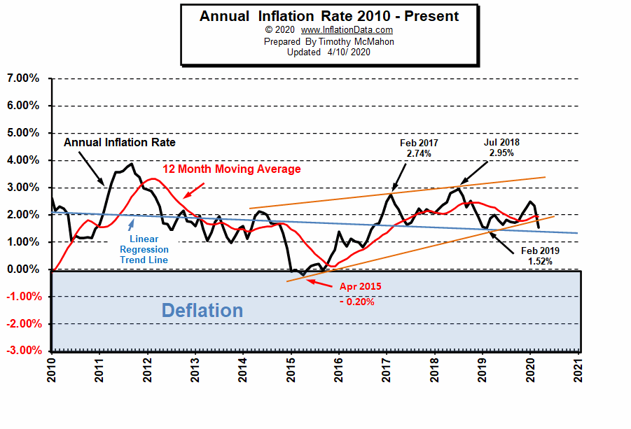 Current Inflation Rate Chart 2010- Mar 2020