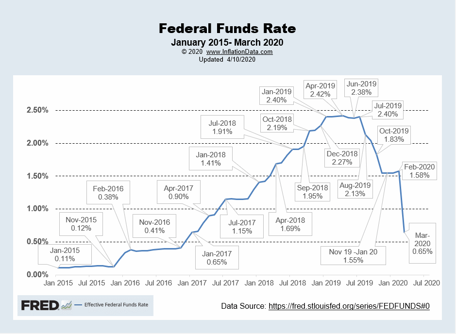 Effective FED Funds Rate Apr 2020