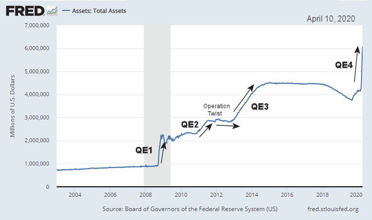 Quantitative Easing and FED Asstes